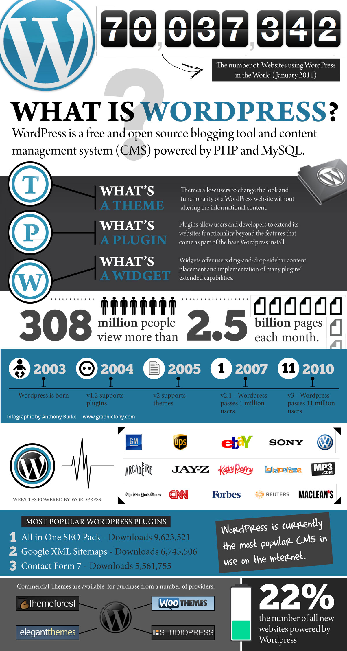 what-is-wordpress-infographic
